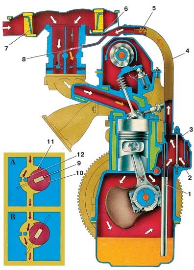 Схема вентиляции картера