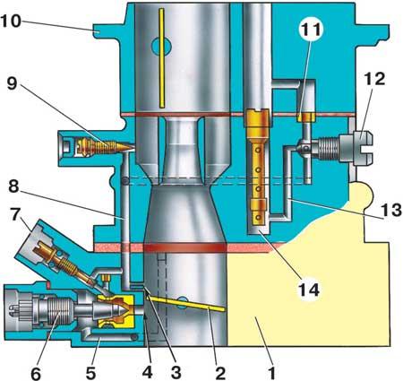 Схема системы холостого хода карбюратора.