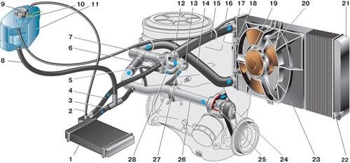 Система охлаждения двигателя 2110