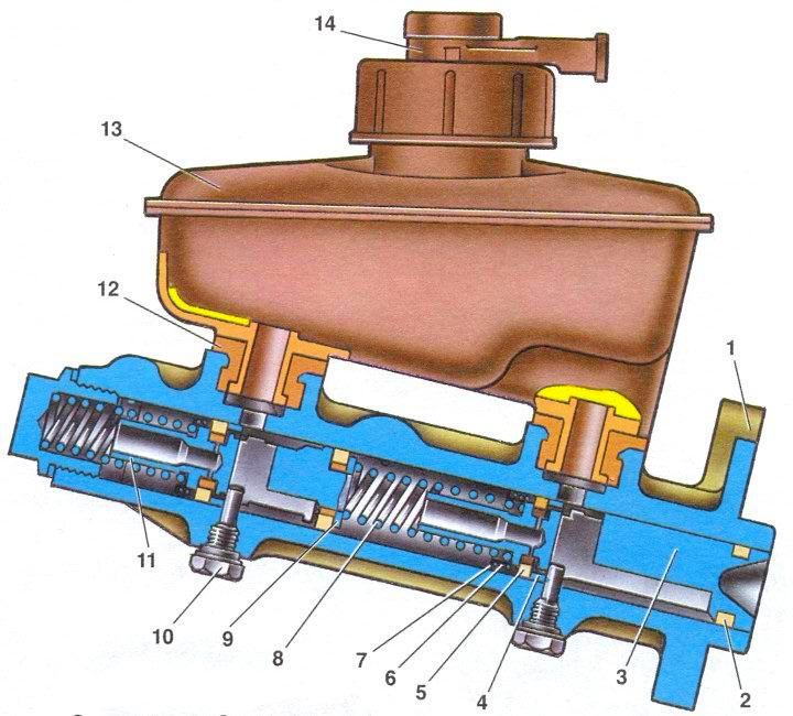 Главный тормозной цилиндр с
